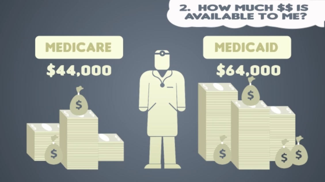 Capture Billing Video Explains the HITECH Act, Electronic Health Records and Meaningful Use