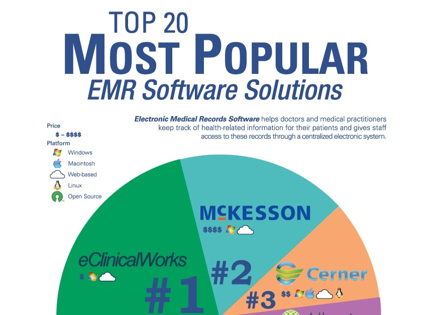 Top Electronic Medical Records (EHR, EMR) Software