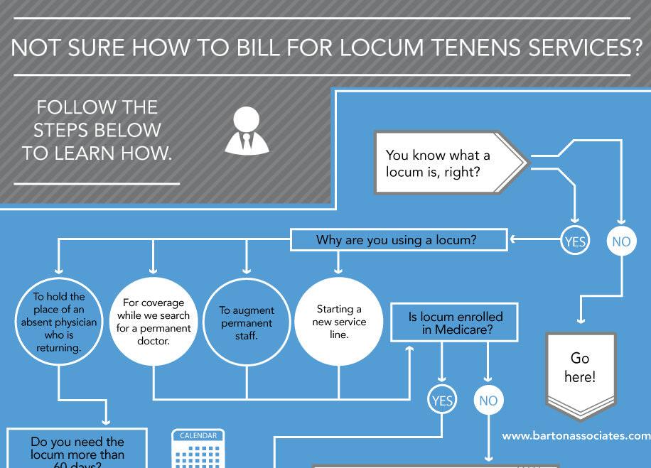 How to Bill for Locum Tenens