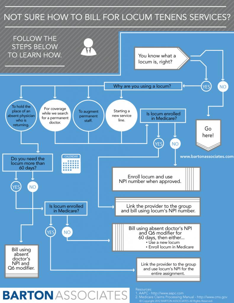 Billing for Locum Tenens Infographic