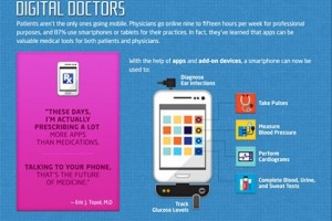 The Digital Diagnosis in the Medical Industry