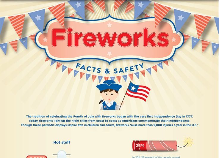 Fireworks: Facts and Safety