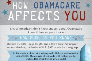 How Obamacare Affects You