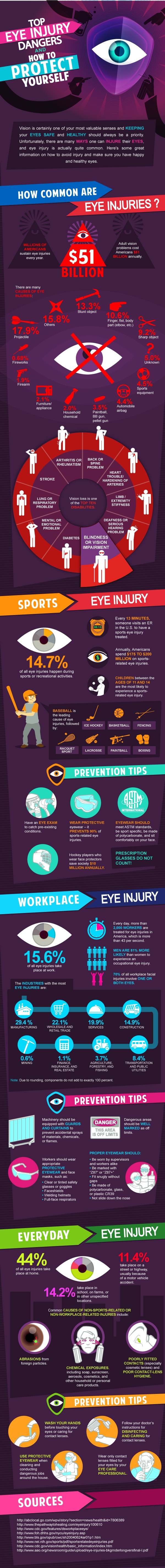 TOP-EYE-INJURY-DANGERS-AND-HOW-TO-PROTECT-YOURSELF-Infographic