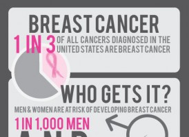 Breast Cancer Awareness Infographic: Facts