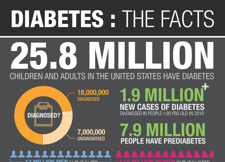 Diabetes Awareness Infographic