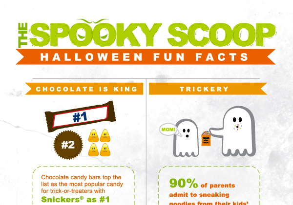 The Spooky Scoop: Halloween Fun Facts Infographic