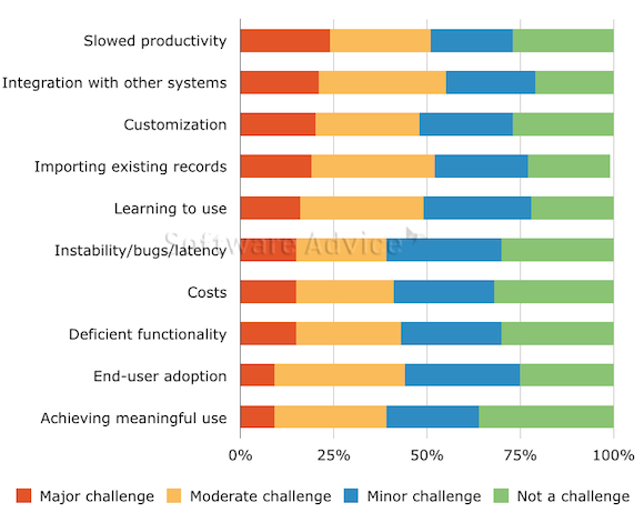 Top Ten Challenges Faced by EHR Users