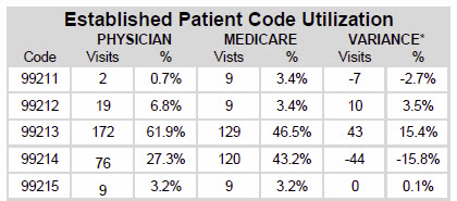 Established Patient CPT Code Utilization Chart