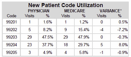 New Patient CPT Code Utilization Chart