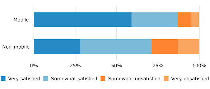 EHR Satisfaction Mobile Users