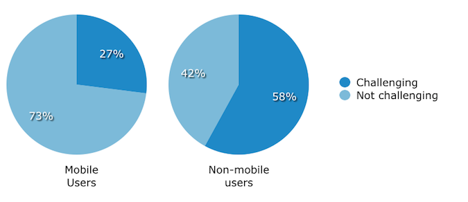 User Productivity Mobile v. Non mobile revised