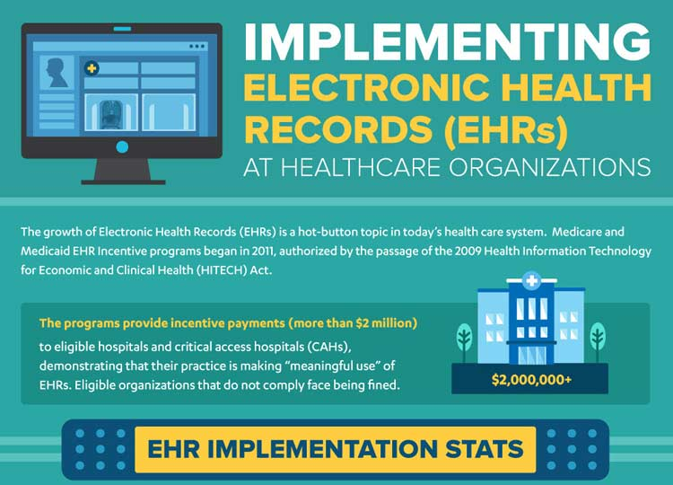 Infographic: Implementing Electronic Health Records (EHRs)