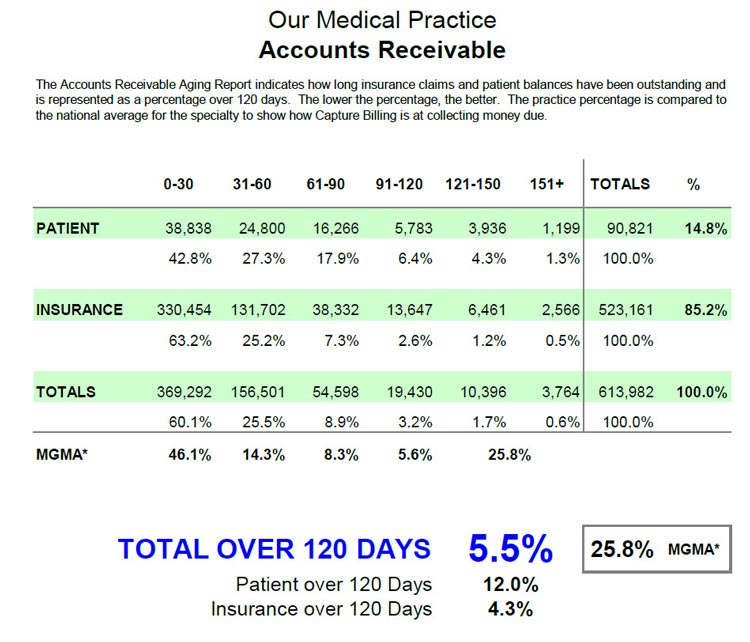 Accounts Receivable Report for Medical Practices