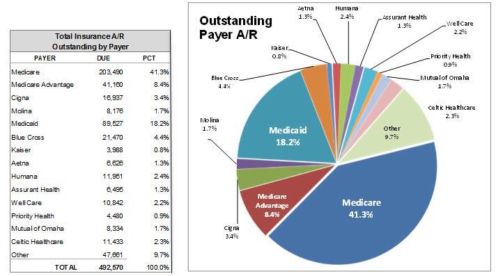 Insurance Accounts Receivable Report